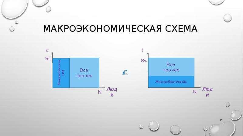 Макроэкономическая схема