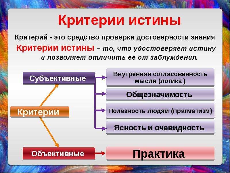 Критерии истины Критерий - это средство проверки достоверности знания Критерии истины – то, что удос