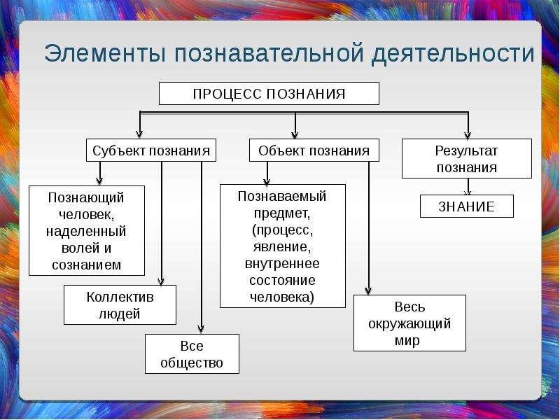Познание как деятельность. Истина и ее критерии, слайд 8