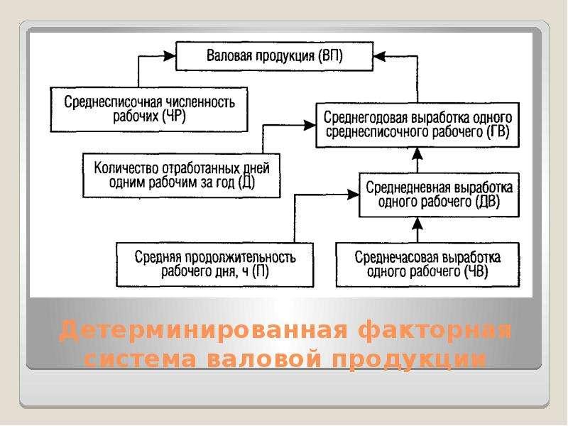 Детерминированная факторная система валовой продукции