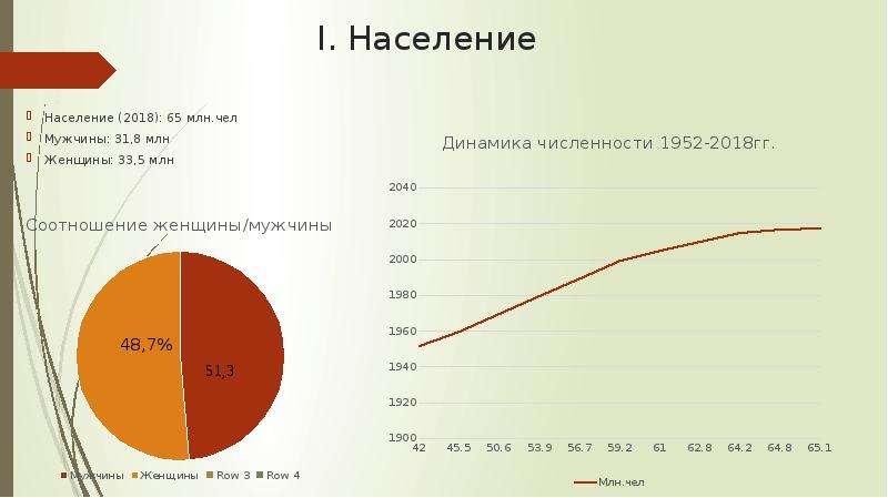I. Население Население (2018): 65 млн. чел Мужчины: 31,8 млн Женщины: 33,5 млн