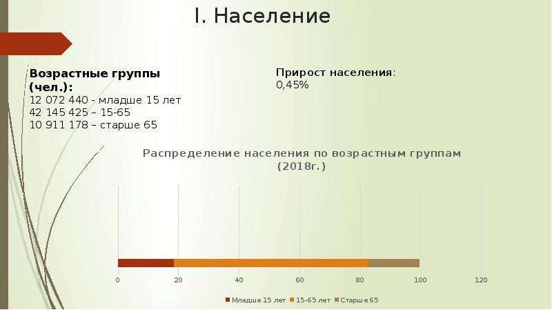 I. Население