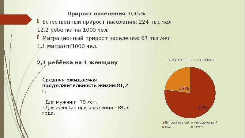 Прирост населения: 0,45% Прирост населения: 0,45% Естественный прирост населения: 224 тыс. чел 12,2