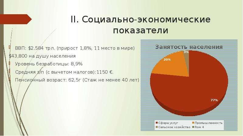 II. Социально-экономические показатели ВВП: . 584 трл. (прирост 1,8%, 11 место в мире) ,800 на