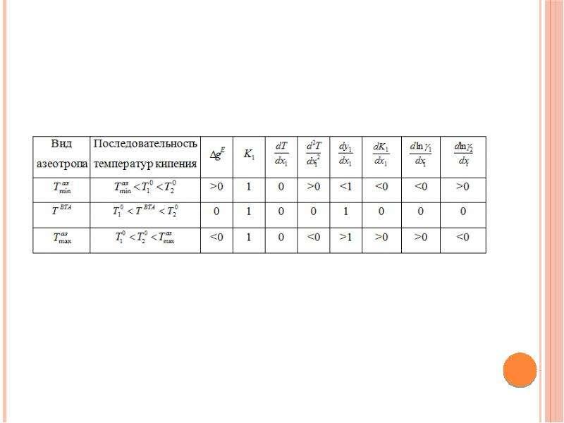Исследование условий образования внутренних тангенциальных азеотропов в бинарных двухфазных системах, слайд 10